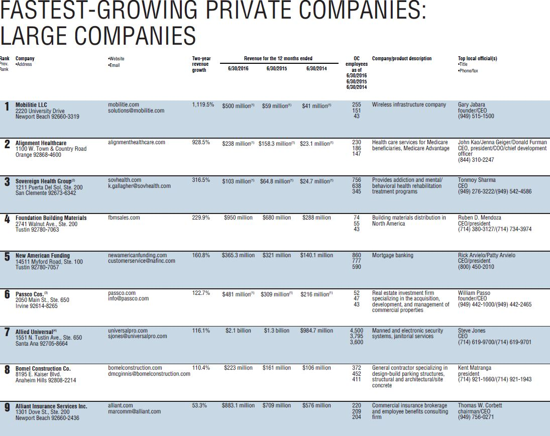 FBM Ranked No. 4 on the Orange County Business Journal Fastest Growing Large Private Company's List
